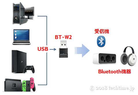 USBポートのある端末でBluetoothの途切れ問題に対処する接続の仕方の図例