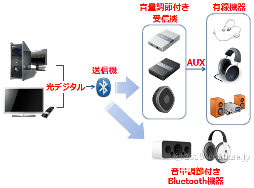 Bluetooth機器を光デジタル接続する図例